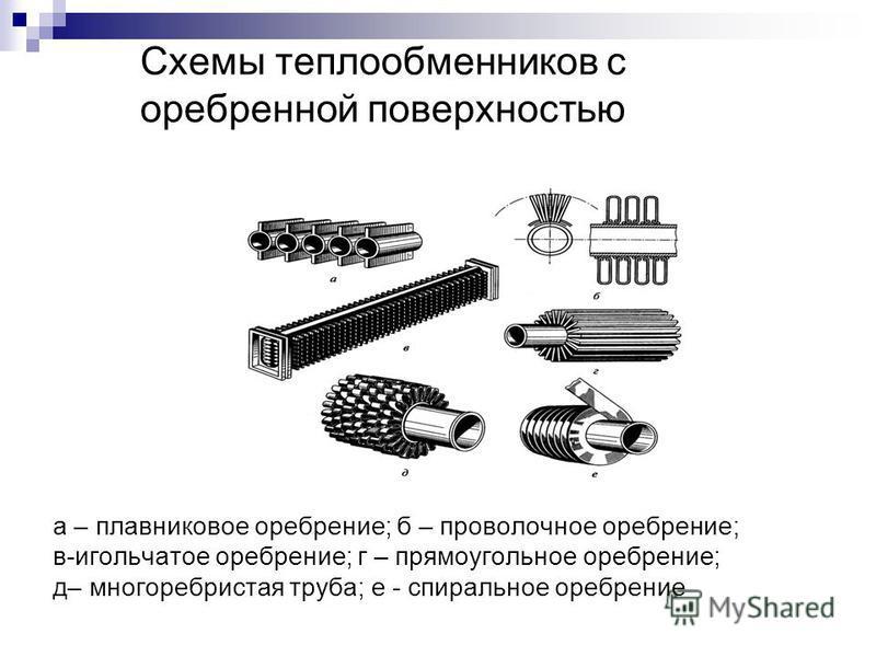 Схемы теплообменников с оребренной поверхностью а – плавниковое оребрение; б – проволочное оребрение; в-игольчатое оребрение; г – прямоугольное оребрение; д– много ребристая труба; е - спиральное оребрение