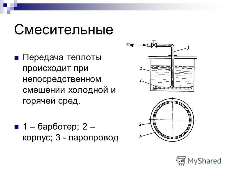 Смесительные Передача теплоты происходит при непосредственном смешении холодной и горячей сред. 1 – барботер; 2 – корпус; 3 - паропровод