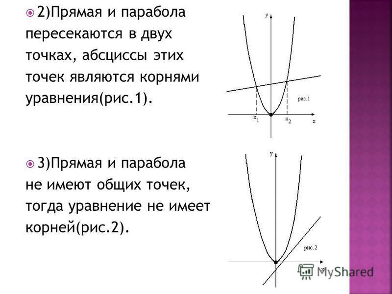 2)Прямая и парабола пересекаются в двух точках, абсциссы этих точек являются корнями уравнения(рис.1). 3)Прямая и парабола не имеют общих точек, тогда уравнение не имеет корней(рис.2).
