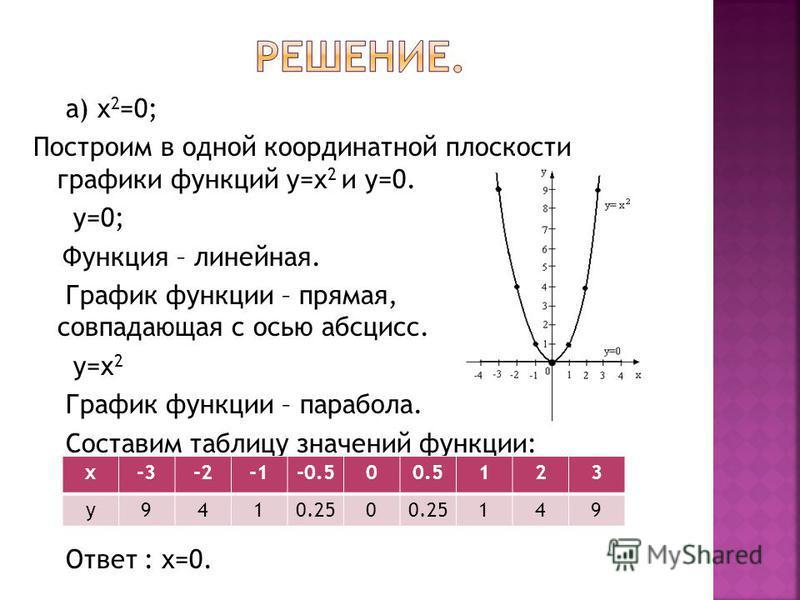 а) x 2 =0; Построим в одной координатной плоскости графики функций y=x 2 и y=0. y=0; Функция – линейная. График функции – прямая, совпадающая с осью абсцисс. y=x 2 График функции – парабола. Составим таблицу значений функции: Ответ : х=0. x-3-2-0.500