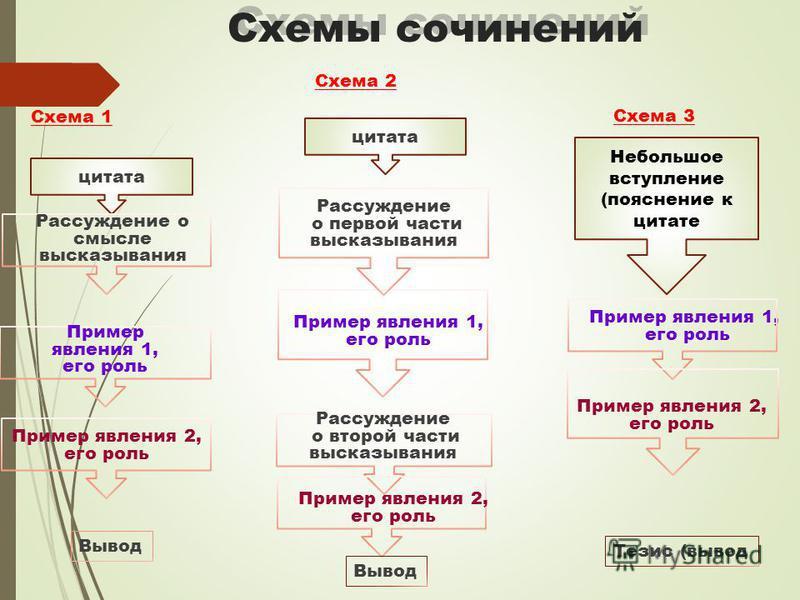 Схемы сочинений цитата Рассуждение о смысле высказывания Пример явления 1, его роль Пример явления 2, его роль Вывод Рассуждение о первой части высказывания ) Пример явления 1, его роль Пример явления 2, его роль Пример явления 1, его роль Рассуждени