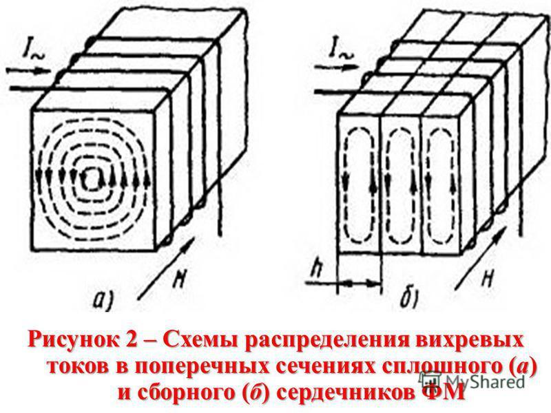 Рисунок 2 – Схемы распределения вихревых токов в поперечных сечениях сплошного (а) и сборного (б) сердечников ФМ