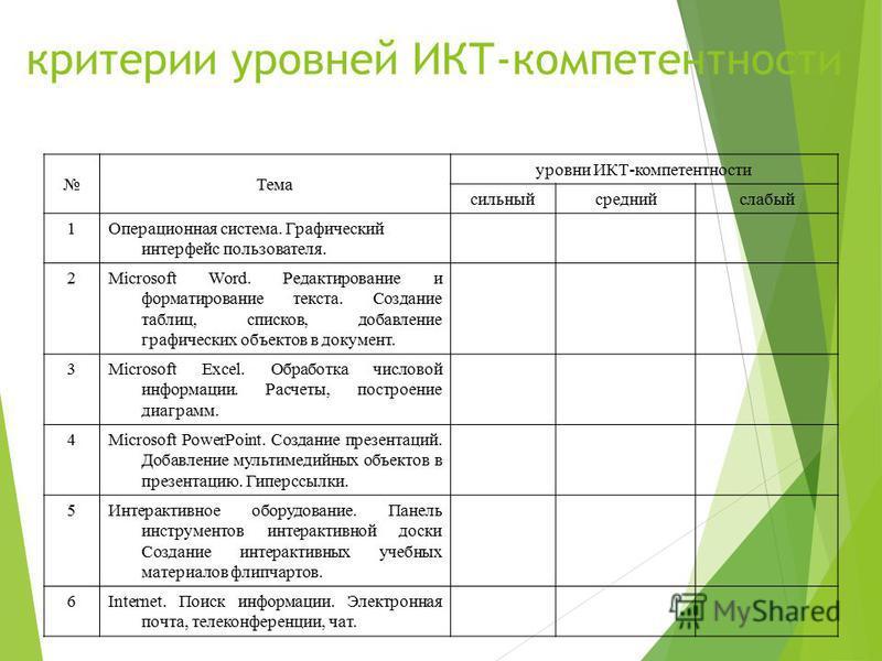 критерии уровней ИКТ-компетентности Тема уровни ИКТ-компетентности сильныйсреднийслабый 1Операционная система. Графический интерфейс пользователя. 2Microsoft Word. Редактирование и форматирование текста. Создание таблиц, списков, добавление графическ