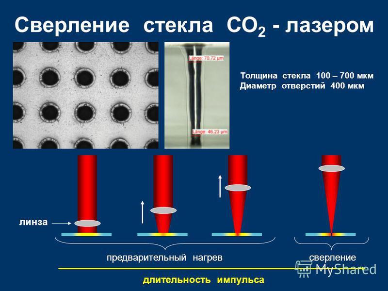 Сверление стекла СО 2 - лазером Толщина стекла 100 – 700 мкм Диаметр отверстий 400 мкм линза предварительный нагрев сверление длительность импульса