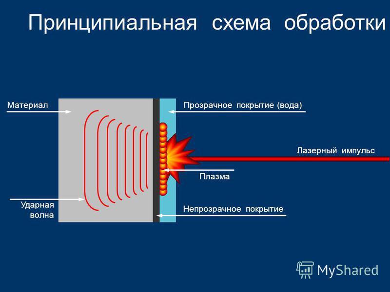 Принципиальная схема обработки Лазерный импульс Материал Ударная волна Непрозрачное покрытие Плазма Прозрачное покрытие (вода)