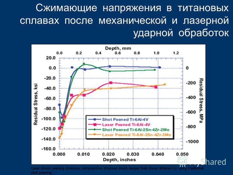 Сжимающие напряжения в титановых сплавах после механической и лазерной ударной обработок