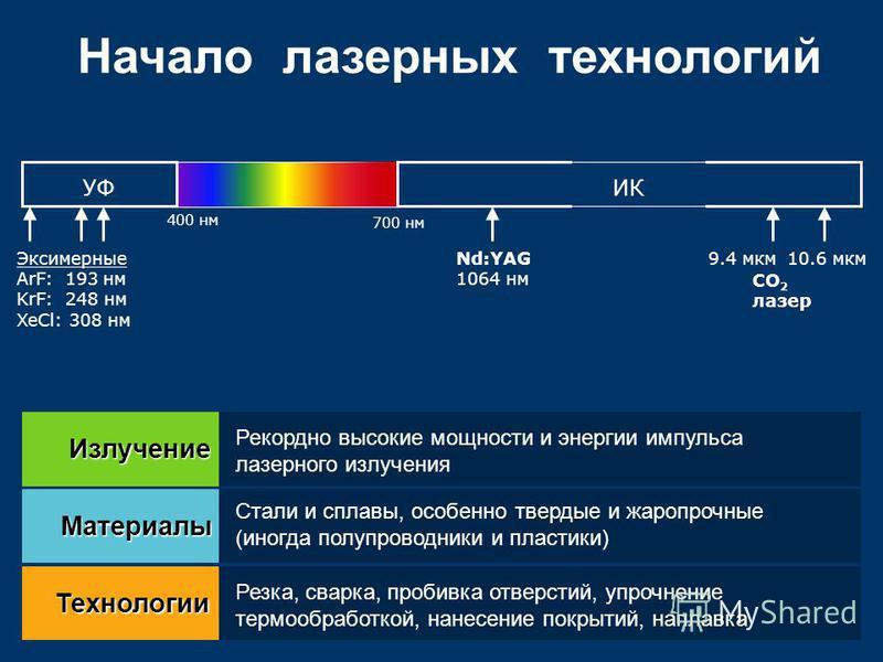 ИКУФ Nd:YAG 1064 нм 700 нм 400 нм 9.4 мкм 10.6 мкм СО 2 лазер Эксимерные ArF: 193 нм KrF: 248 нм XeCl: 308 нм Излучение Материалы Технологии Рекордно высокие мощности и энергии импульса лазерного излучения Стали и сплавы, особенно твердые и жаропрочн