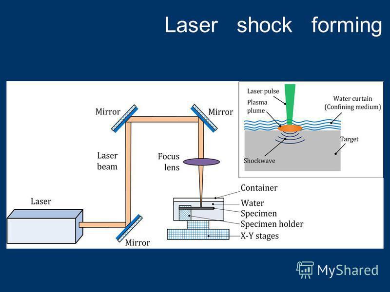 Laser shock forming