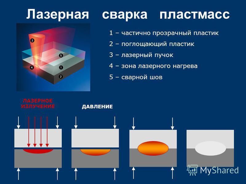 Лазерная сварка пластмасс 1 – частично прозрачный пластик 2 – поглощающий пластик 3 – лазерный пучок 4 – зона лазерного нагрева 5 – сварной шов ЛАЗЕРНОЕ ИЗЛУЧЕНИЕ ДАВЛЕНИЕ