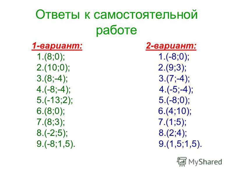 Ответы к самостоятельной работе 1-вариант: 2-вариант: 1.(8;0); 1.(-8;0); 2.(10;0); 2.(9;3); 3.(8;-4); 3.(7;-4); 4.(-8;-4); 4.(-5;-4); 5.(-13;2); 5.(-8;0); 6.(8;0); 6.(4;10); 7.(8;3); 7.(1;5); 8.(-2;5); 8.(2;4); 9.(-8;1,5). 9.(1,5;1,5).