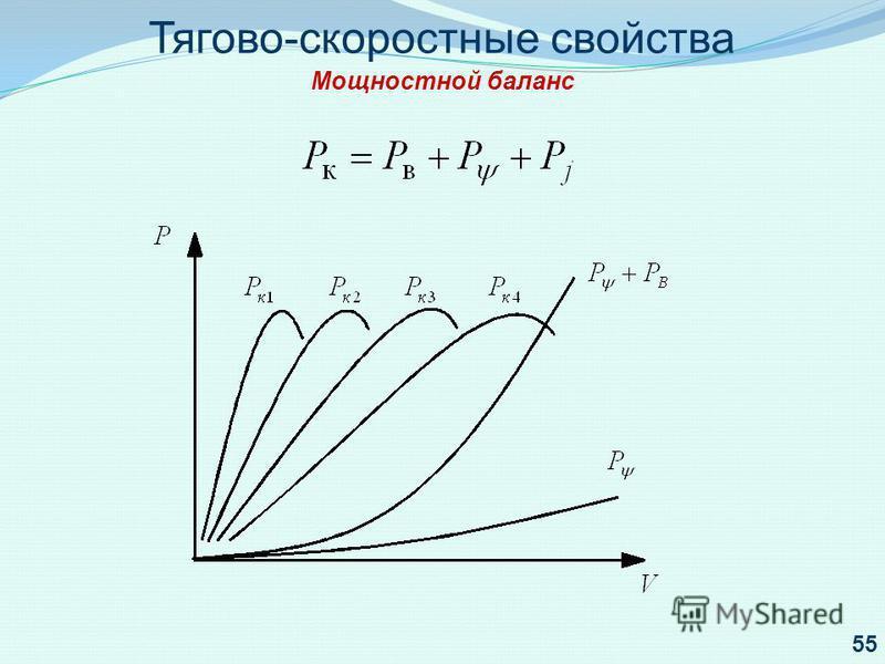 Тягово-скоростные свойства Мощностной баланс 55