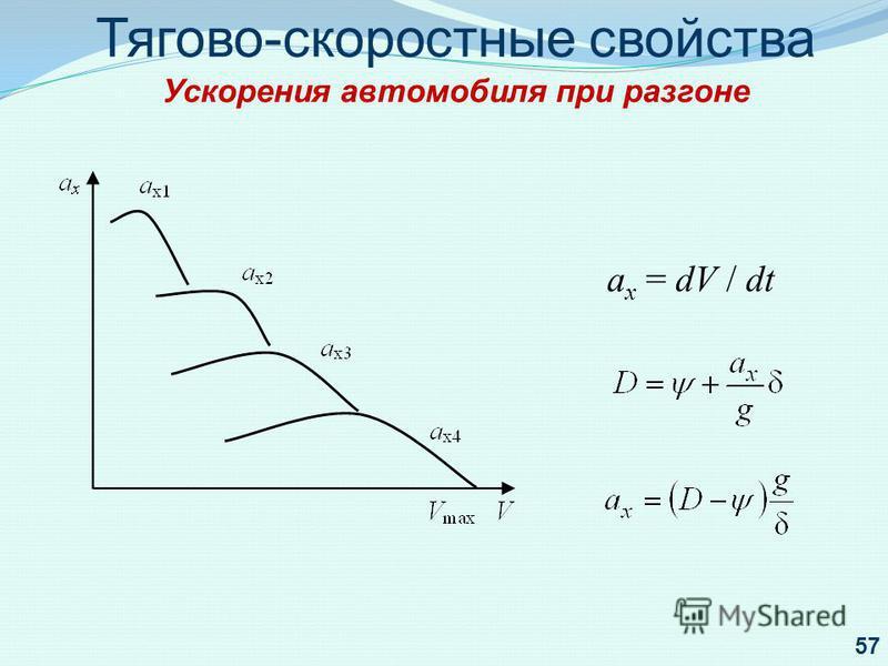 Тягово-скоростные свойства Ускорения автомобиля при разгоне а х = dV / dt 57