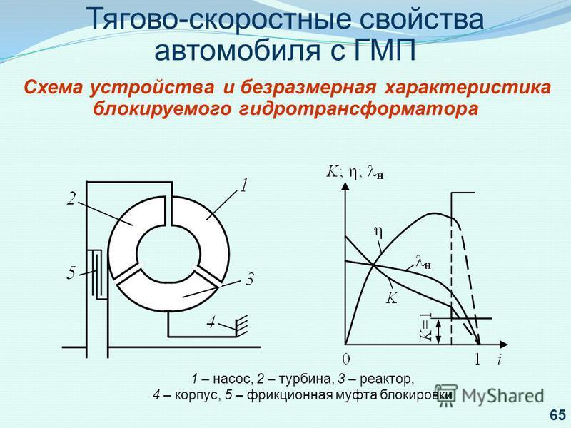 Тягово-скоростные свойства автомобиля с ГМП Схема устройства и безразмерная характеристика блокируемого гидротрансформатора 1 – насос, 2 – турбина, 3 – реактор, 4 – корпус, 5 – фрикционная муфта блокировки 65
