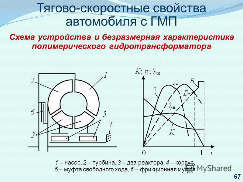Тягово-скоростные свойства автомобиля с ГМП Схема устройства и безразмерная характеристика полиметрического гидротрансформатора 1 – насос, 2 – турбина, 3 – два реактора, 4 – корпус, 5 – муфта свободного хода, 6 – фрикционная муфта 67