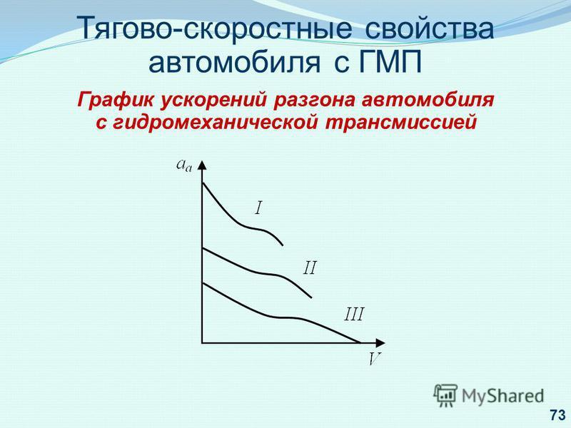 Тягово-скоростные свойства автомобиля с ГМП График ускорений разгона автомобиля с гидромеханической трансмиссией 73