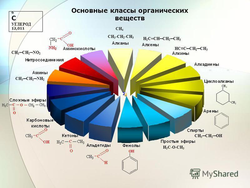 H 3 C-O-CH 3 CH 3 -CH 2 -CH 3 6 C УГЛЕРОД 12,011 Основные классы органических веществ H 2 C=CHCH 2 CH 3 HCCCH 2 CH 3 H 2 C=CHCH=CH 2 CH 3 CH 2 OH CH 3 CH 2 NH 2 CH 3 CH 2 NO 2 CH 4