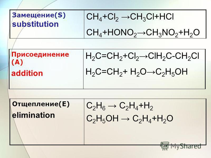 Замещение(S) substitution CH 4 +Cl 2 CH 3 Cl+HCl CH 4 +HОNO 2CH 3 NO 2 +H 2 O Присоединение (А) addition Н 2 С=СН 2 +Cl 2 ClН 2 C-СН 2 Cl Н 2 С=СН 2 + H 2 OC 2 H 5 OH Отщепление(Е) elimination C 2 H 6 C 2 H 4 +H 2 C 2 H 5 OH C 2 H 4 +H 2 O