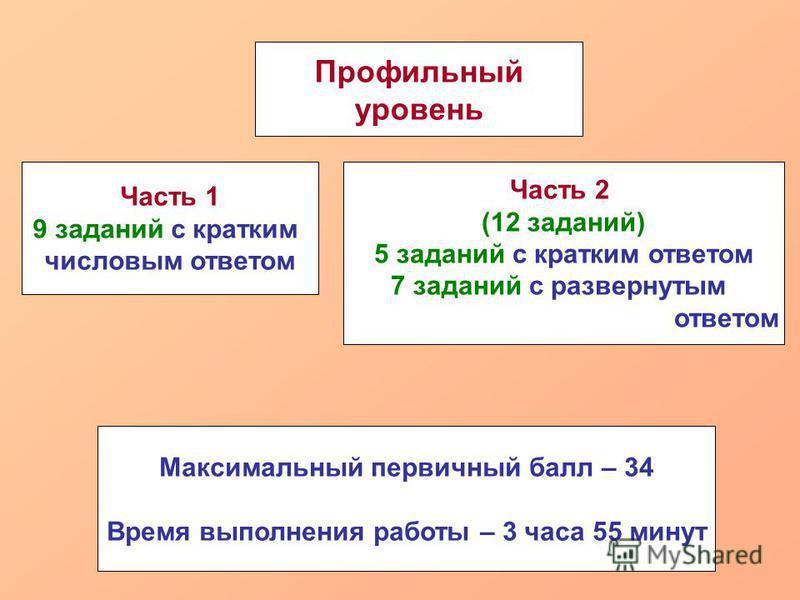 Максимальный первичный балл – 34 Время выполнения работы – 3 часа 55 минут Профильный уровень Часть 1 9 заданий с кратким числовым ответом Часть 2 (12 заданий) 5 заданий с кратким ответом 7 заданий с развернутым ответом