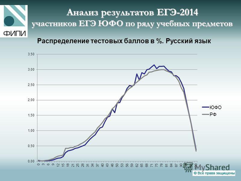 Анализ результатов ЕГЭ-2014 участников ЕГЭ ЮФО по ряду учебных предметов Распределение тестовых баллов в %. Русский язык