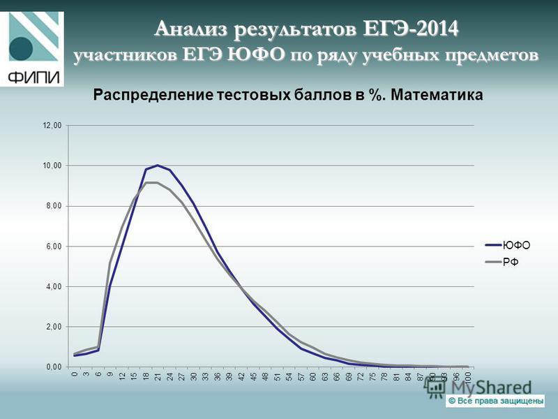 Анализ результатов ЕГЭ-2014 участников ЕГЭ ЮФО по ряду учебных предметов Распределение тестовых баллов в %. Математика