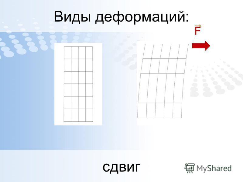 Виды деформаций: сдвиг F