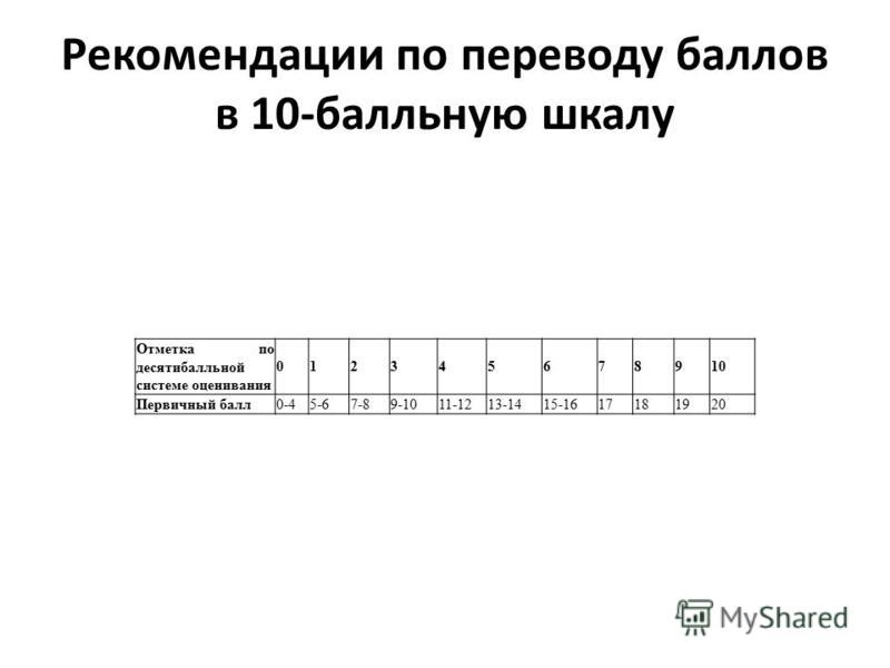 Рекомендации по переводу баллов в 10-балльную шкалу Отметка по десятибалльной системе оценивания 012345678910 Первичный балл 0-45-67-89-1011-1213-1415-1617181920