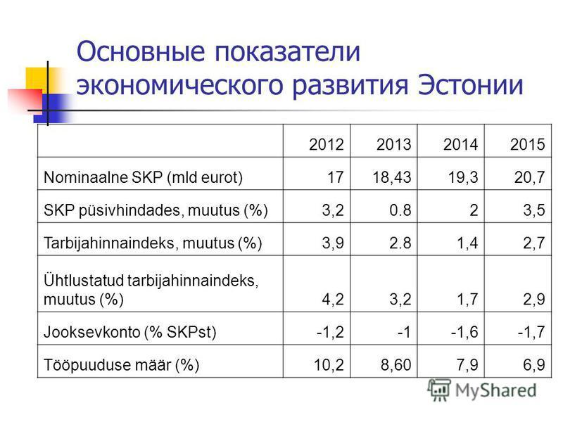 Основные показатели экономического развития Эстонии 2012201320142015 Nominaalne SKP (mld eurot)1718,4319,320,7 SKP püsivhindades, muutus (%)3,2 0.823,5 Tarbijahinnaindeks, muutus (%)3,9 2.81,42,7 Ühtlustatud tarbijahinnaindeks, muutus (%)4,23,21,72,9
