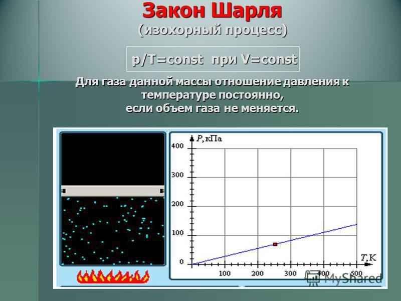 Закон Шарля (изохорный процесс) р/Т=const при V=const Для газа данной массы отношение давления к температуре постоянно, если объем газа не меняется.