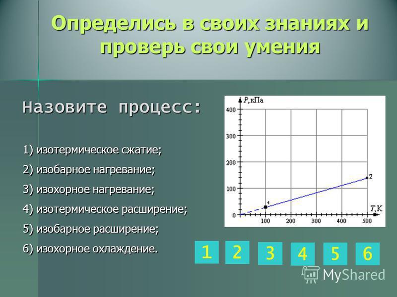 Определись в своих знаниях и проверь свои умения 1) изотермическое сжатие; 2) изобарное нагревание; 3) изохорное нагревание; 4) изотермическое расширение; 5) изобарное расширение; 6) изохорное охлаждение. 3 2 65 1 4 Назовите процесс: