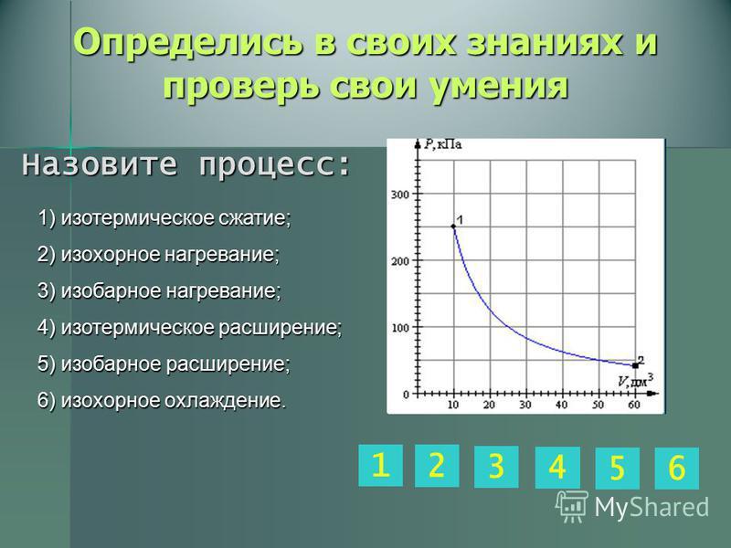 Определись в своих знаниях и проверь свои умения 1) изотермическое сжатие; 2) изохорное нагревание; 3) изобарное нагревание; 4) изотермическое расширение; 5) изобарное расширение; 6) изохорное охлаждение. 4 2 65 1 3 Назовите процесс: