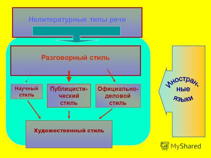 Художественный стиль Научный стиль Публицисти- ческий стиль Официально- деловой стиль Разговорный стиль Нелитературные типы речи