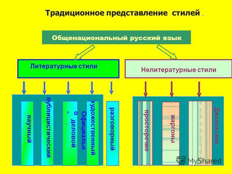 Литературные стили Нелитературные стили научный публицистический Официально- - деловой художественный разговорный Общенациональный русский язык просторечие жаргоны диалекты Диалектвкс. Традиционное представление стилей.