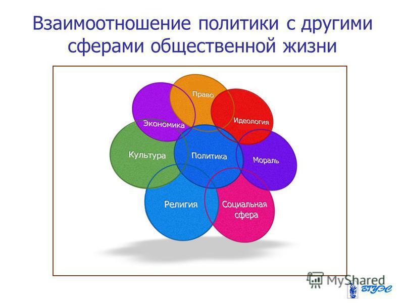 Взаимоотношение политики с другими сферами общественной жизни