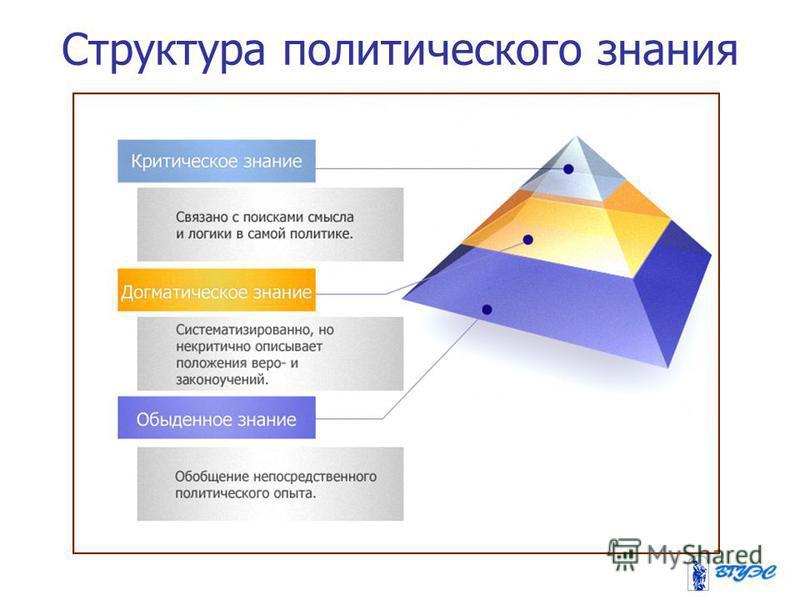 Структура политического знания