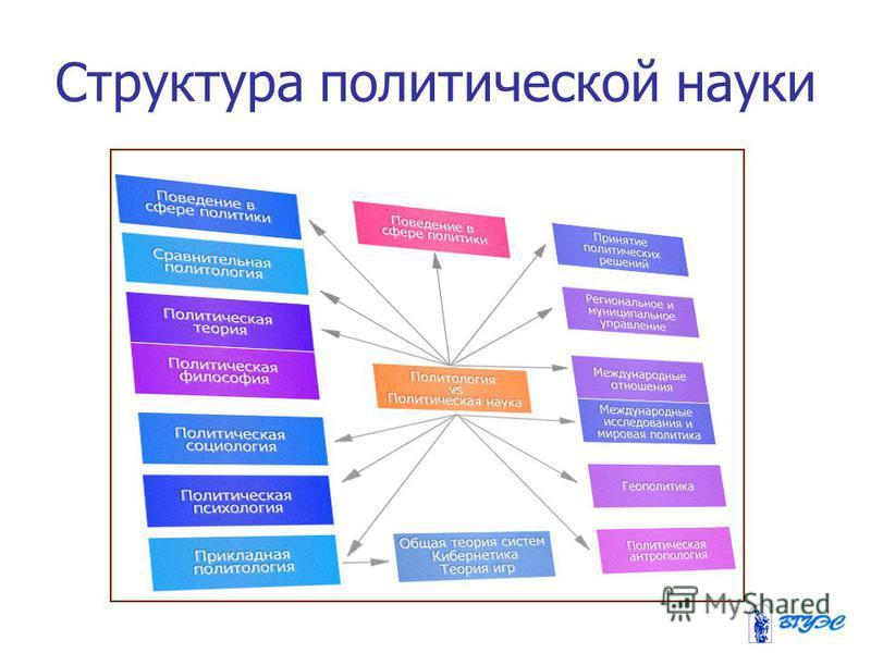 Структура политической науки