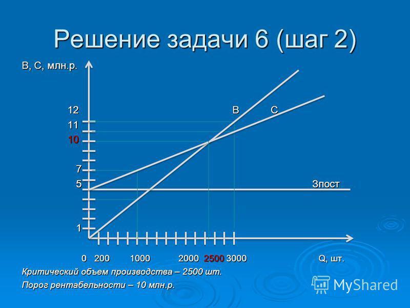 Решение задачи 6 (шаг 2) В, С, млн.р. 12 В С 12 В С 11 11 10 10 7 5 Зпост 5 Зпост 1 0 200 1000 2000 2500 3000 Q, шт. 0 200 1000 2000 2500 3000 Q, шт. Критический объем производства – 2500 шт. Порог рентабельности – 10 млн.р.