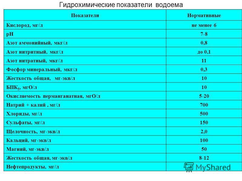 Гидрохимические показатели водоема Показатели Нормативные Кислород, мг/л не менее 6 рН7-8 Азот аммонийный, мкг/л 0,8 Азот нитритный, мкг/лдо 0,1 Азот нитратный, мкг/л 11 Фосфор минеральный, мкг/л 0,3 Жесткость общая, мг-экв/л 10 БПК 5, мгО/л 10 Окисл