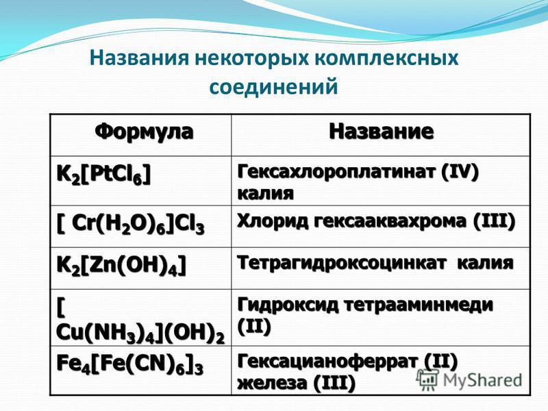 Названия некоторых комплексных соедонений Формула Формула Название K 2 [PtCl 6 ] Гексахлороплатинат (IV) калия [ Cr(H 2 O) 6 ]Cl 3 Хлорид кексааквахрома (III) K 2 [Zn(OH) 4 ] Тетрагидроксоцинкат калия [ Cu(NH 3 ) 4 ](OH) 2 Гидроксид тетрааминмедо (II