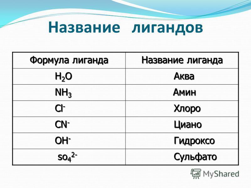 Название лигандов Формула лиганда Название лиганда H 2 O H 2 O Аква Аква NH 3 NH 3 Амин Амин Cl - Cl - Хлоро Хлоро CN - CN - Циано Циано OH - OH - Гидроксо Гидроксо so 4 2- so 4 2- Сульфато Сульфато
