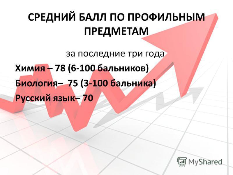 СРЕДНИЙ БАЛЛ ПО ПРОФИЛЬНЫМ ПРЕДМЕТАМ за последние три года Химия – 78 (6-100 сальников) Биология– 75 (3-100 бальника) Русский язык– 70