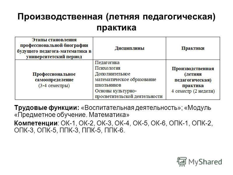 Трудовые функции: «Воспитательная деятельность»; «Модуль «Предметное обучение. Математика» Компетенции: ОК-1, ОК-2, ОК-3, ОК-4, ОК-5, ОК-6, ОПК-1, ОПК-2, ОПК-3, ОПК-5, ППК-3, ППК-5, ППК-6. Производственная (летняя педагогическая) практика