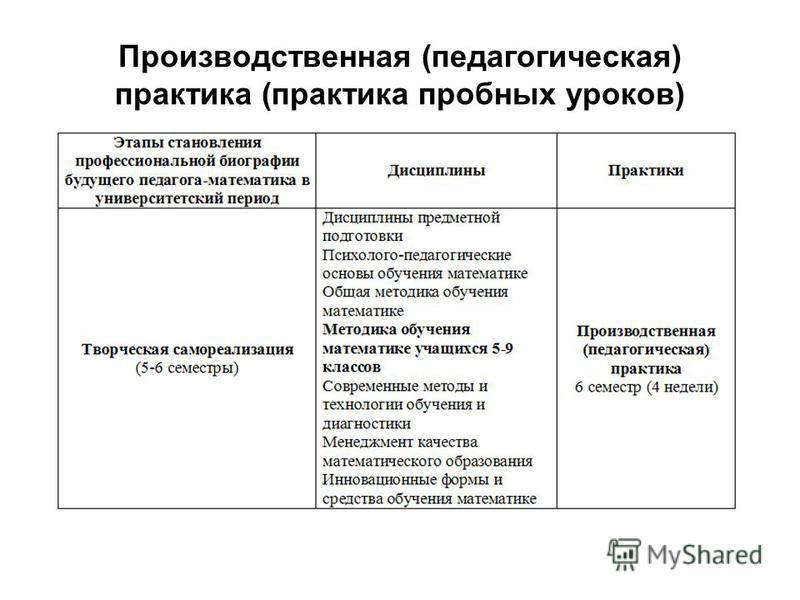 Производственная (педагогическая) практика (практика пробных уроков)