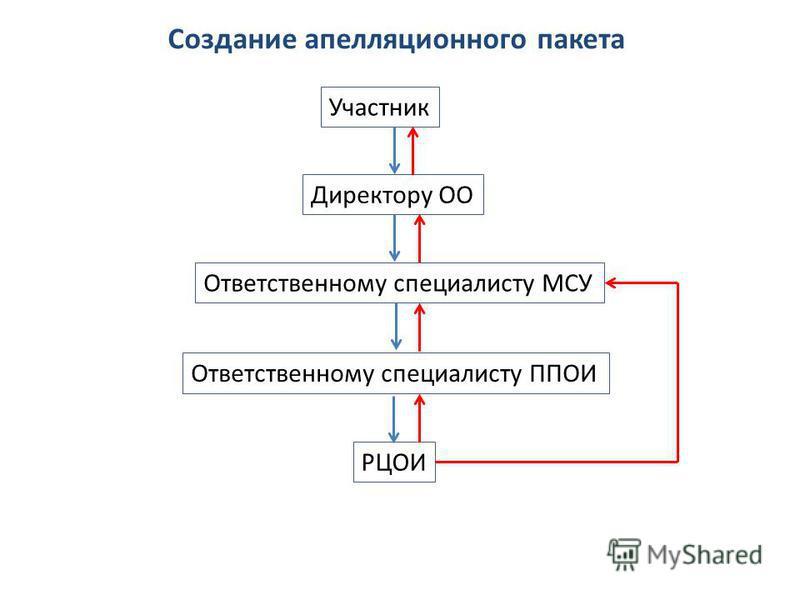 Создание апелляционного пакета Участник Директору ОО Ответственному специалисту МСУ Ответственному специалисту ППОИ РЦОИ