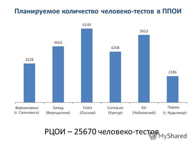 Планируемое количество человеко-тестов в ППОИ РЦОИ – 25670 человеко-тестов