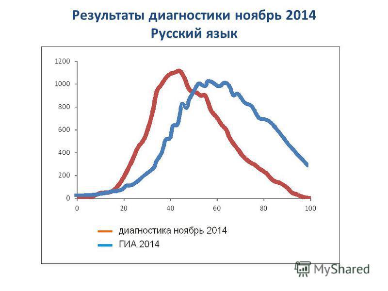Результаты диагностики ноябрь 2014 Русский язык