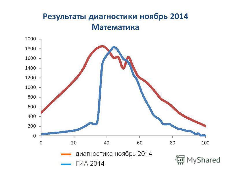 Результаты диагностики ноябрь 2014 Математика