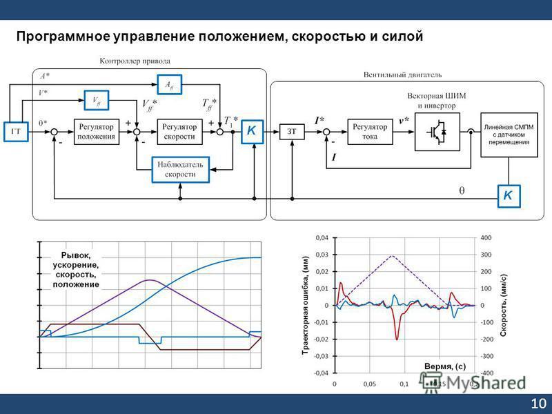 10 Программное управление положением, скоростью и силой K K