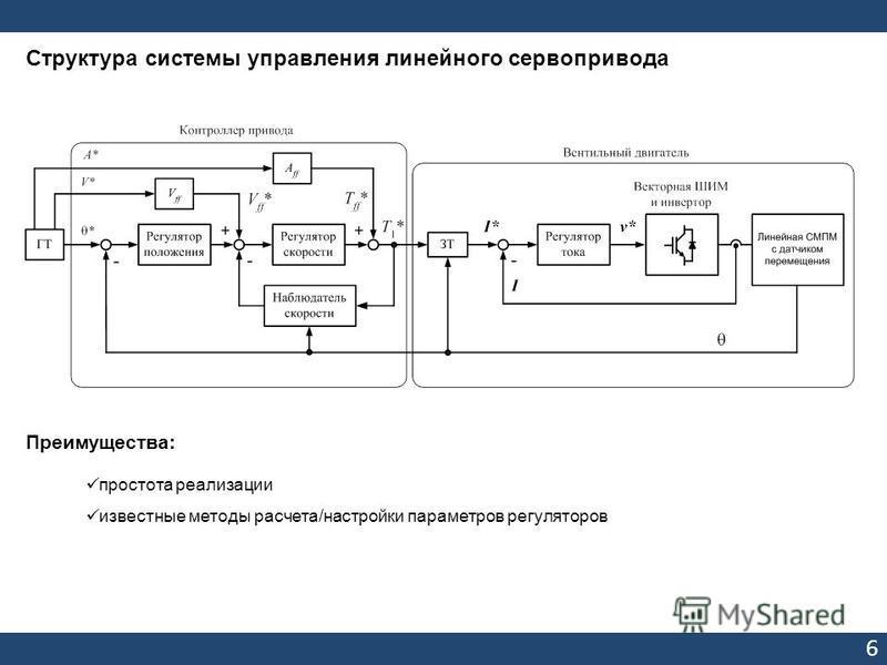 6 Структура системы управления линейного сервопривода Преимущества: простота реализации известные методы расчета/настройки параметров регуляторов