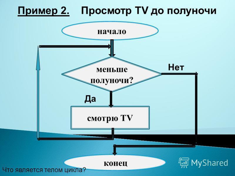 Пример 2. Просмотр TV до полуночи начало меньше полуночи? Да Нет смотрю TV конец Что является телом цикла?