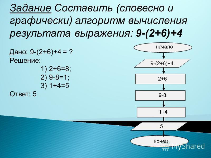 Задание Составить (словесно и графически) алгоритм вычисления результата выражения: 9-(2+6)+4 Дано: 9-(2+6)+4 = ? Решение: 1) 2+6=8; 2) 9-8=1; 3) 1+4=5 Ответ: 5 2+6 2+6 9-(2+6)+4 9-8 1+4 5 начало конец